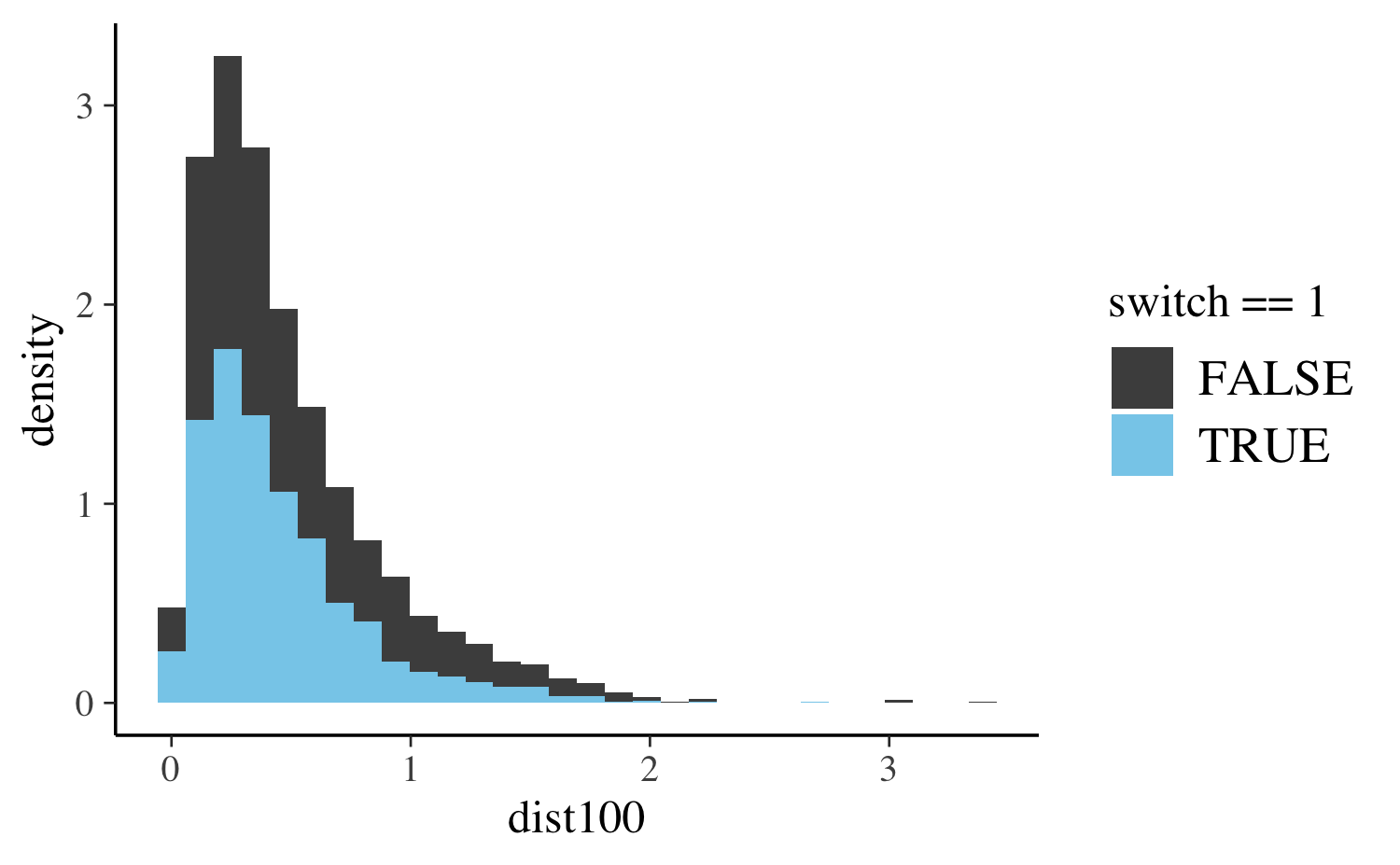 Estimating Generalized Linear Models for Binary and Binomial Data