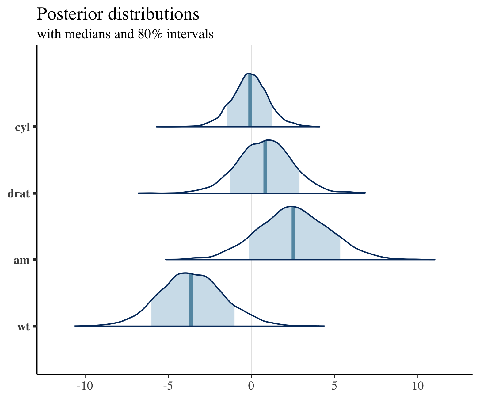Plotting for Bayesian Models • bayesplot
