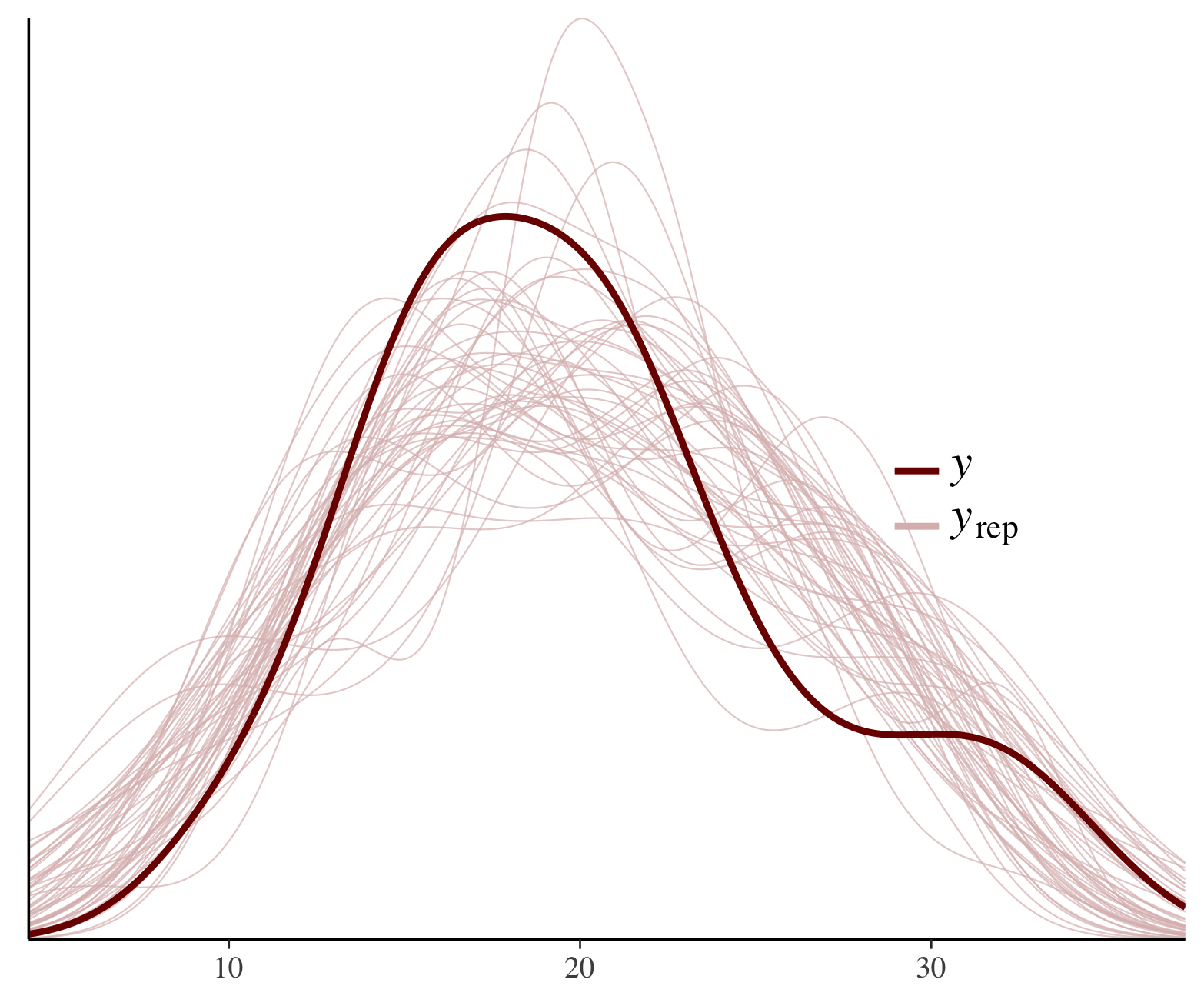 Plotting for Bayesian Models • bayesplot