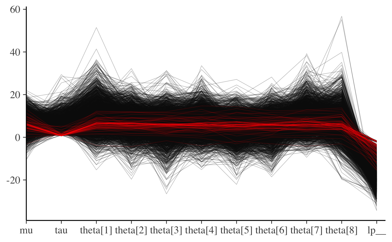 Visual MCMC diagnostics using the bayesplot package • bayesplot