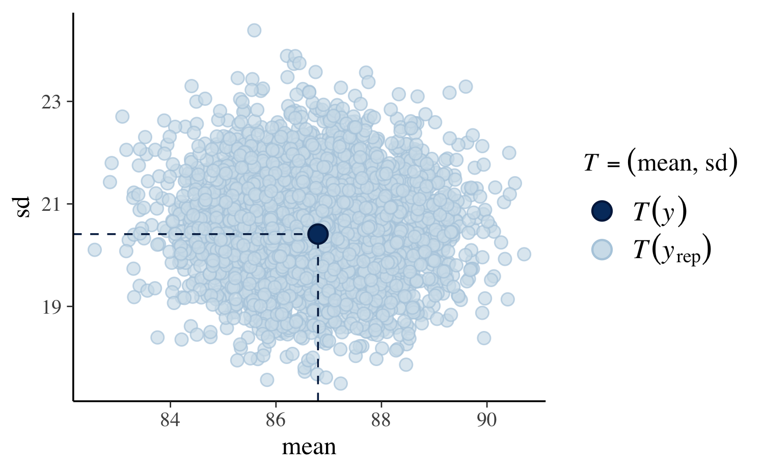 Estimating Generalized Linear Models for Continuous Data with