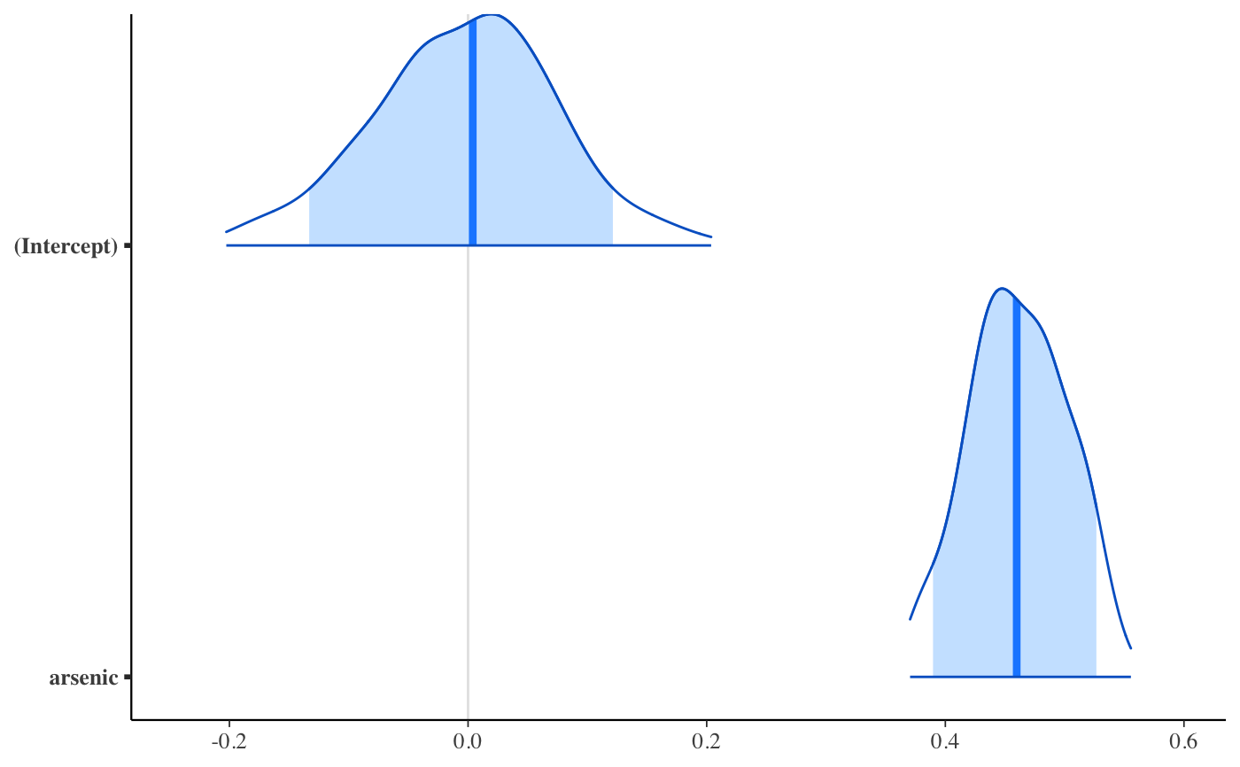 Bayesian generalized linear models via Stan — stan_glm